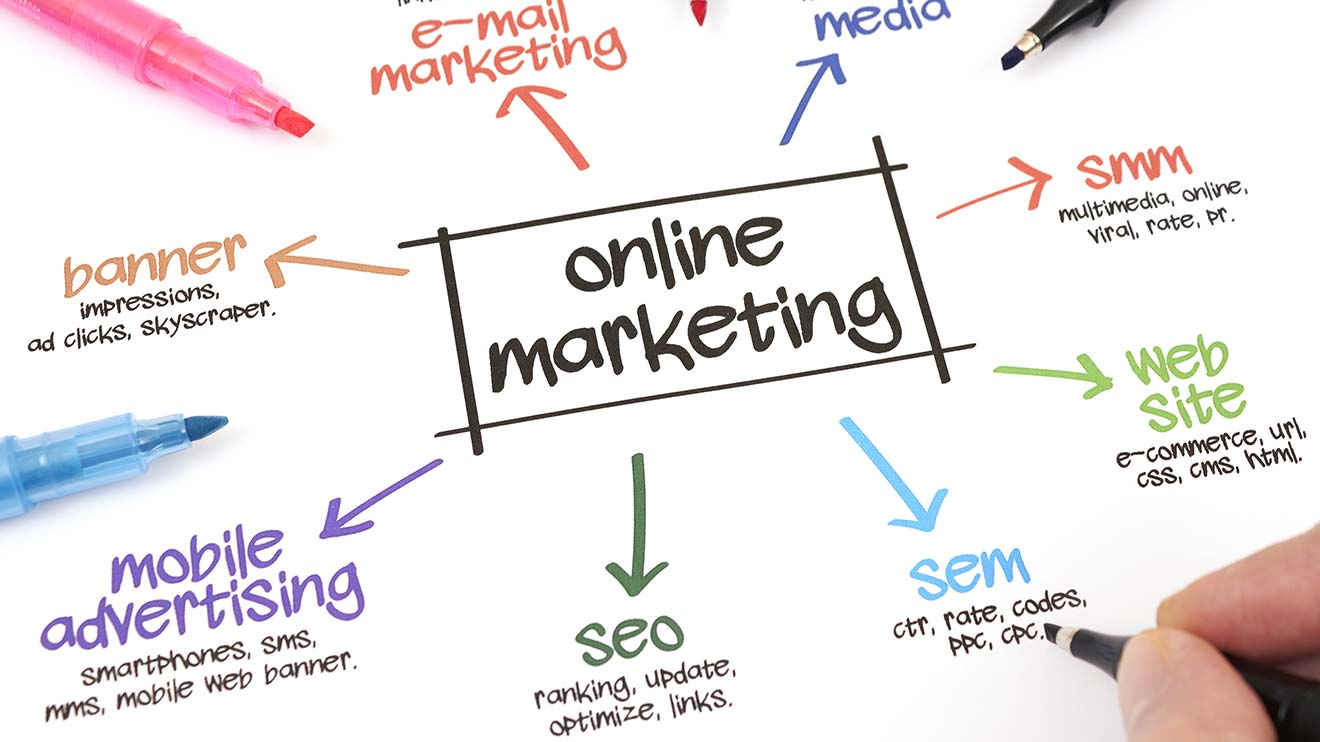 Online-Marketing ist ein Teil des gesamten strategischen Marketings.